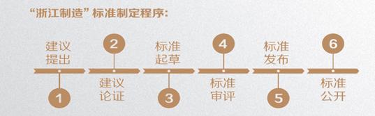 浙江制造标准制定程序