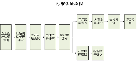 浙江制造标准认证流程